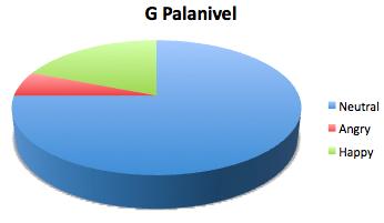 G. Palanivel