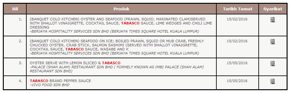 Malaysia Halal Directory tabasco
