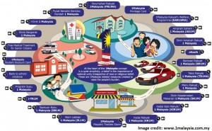 1 Malaysia Initiatives   1MALAYSIA