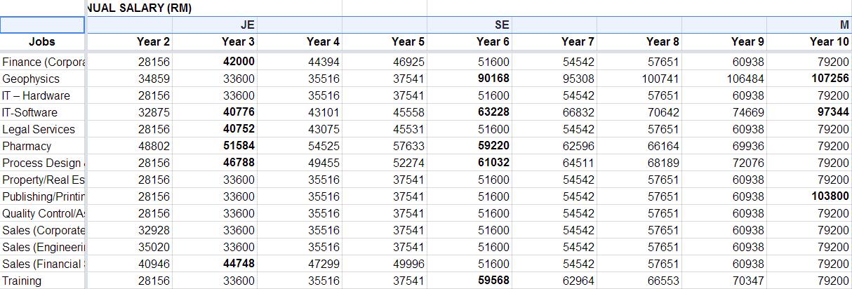Salary Education ROI   Google Sheets (annual)
