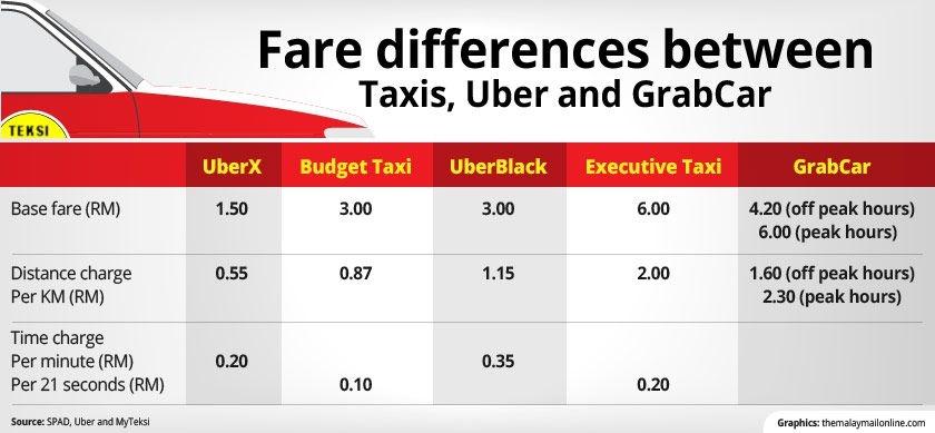 graphics_uber-taxi-fare_840_389_100