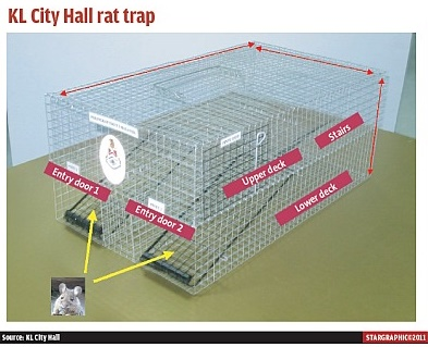 The ez-trap is the hip new gadget in the market. Image from thestar.com.my