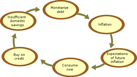 Vicious cycle of inflation. Image from wikipedia.org