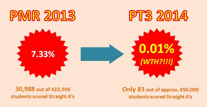 2013 PMR vs 2014 PT3