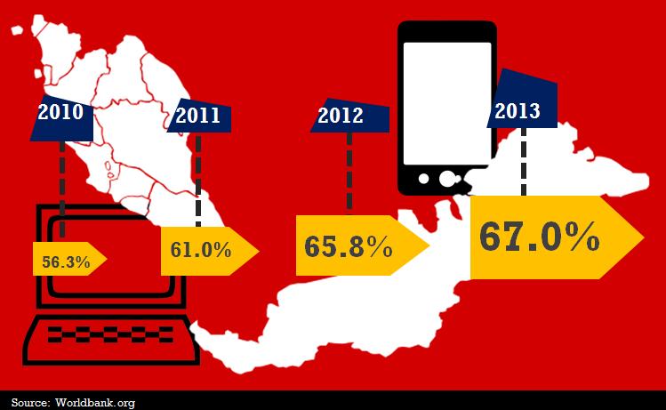 Internet penetration Malaysia 2010-2013. Source worldbank.org)