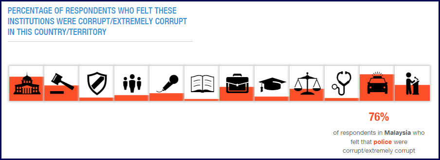 Screen cap from Transparency International.
