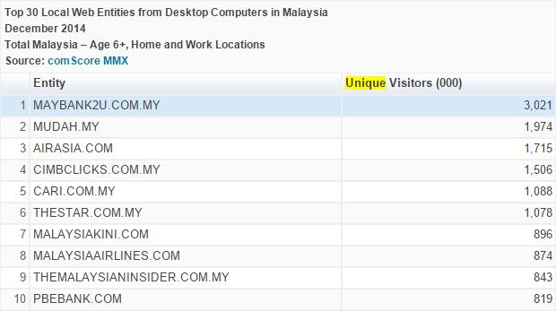 comScore top 10 sites.