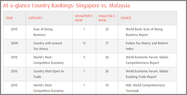 Click to view the full table. Screenshot from guidemesingapore.com)