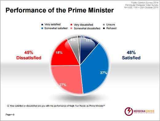 PM Najib approval rating. Screenshot from Merdeka Center.