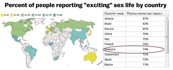 malaysia sex life april fool news. Image from Malaysian Digest.