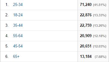 Demographics  Age   Google Analytics 16.4.2015