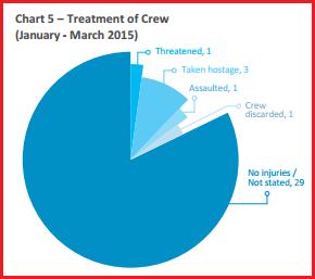 chart pirate treatment of crew. Screen cap from ReCAAP's report