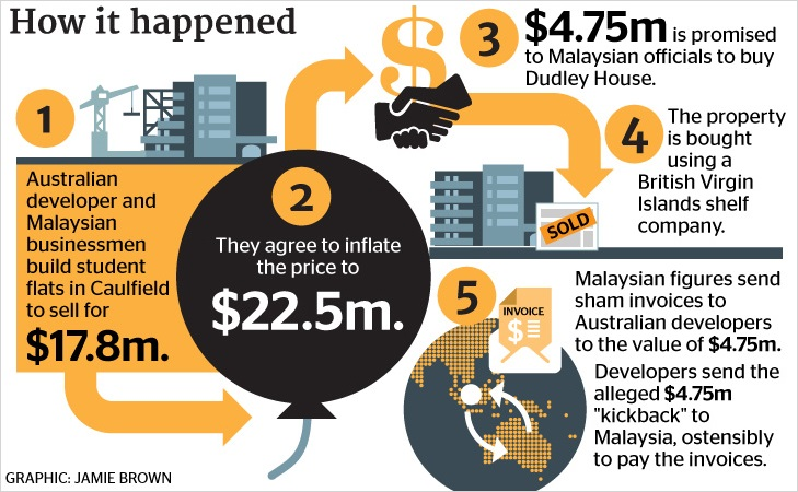 mara melbourne property graphic. Image from The Age.