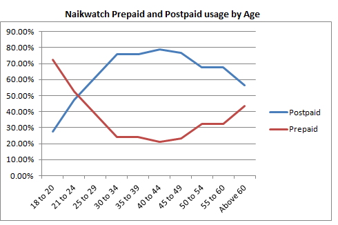 Notice how postpaid usage peaks around the 40s, and tails off after that?