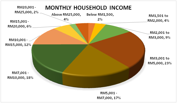 NAIKWATCH's respondents a bit atas, with more than half earning more than RM5k. Iproperty maaa