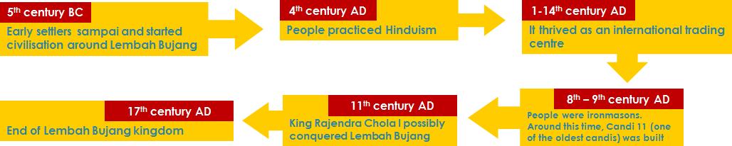 Lembah Bujang civilisation kingdom timeline