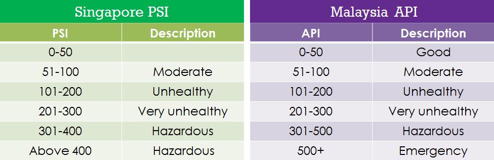singapore psi malaysia api comparisons wiki