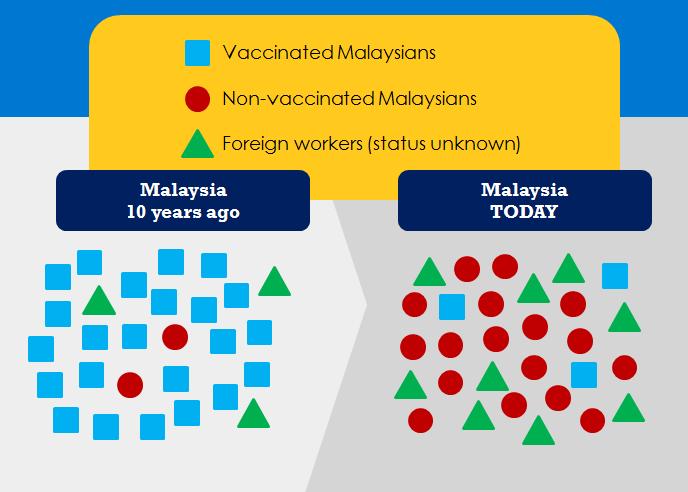 herd immunity malaysia vaccine