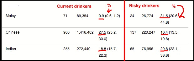 Alcohol Consumption and Risky Drinking Patterns in Malaysia Findings from NHMS 2011 Alcohol and Alcoholism