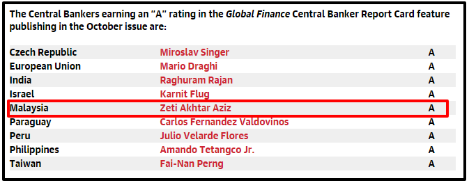 Global Finance Grades The World's Central Bankers 2015 Global Finance Magazine grade a