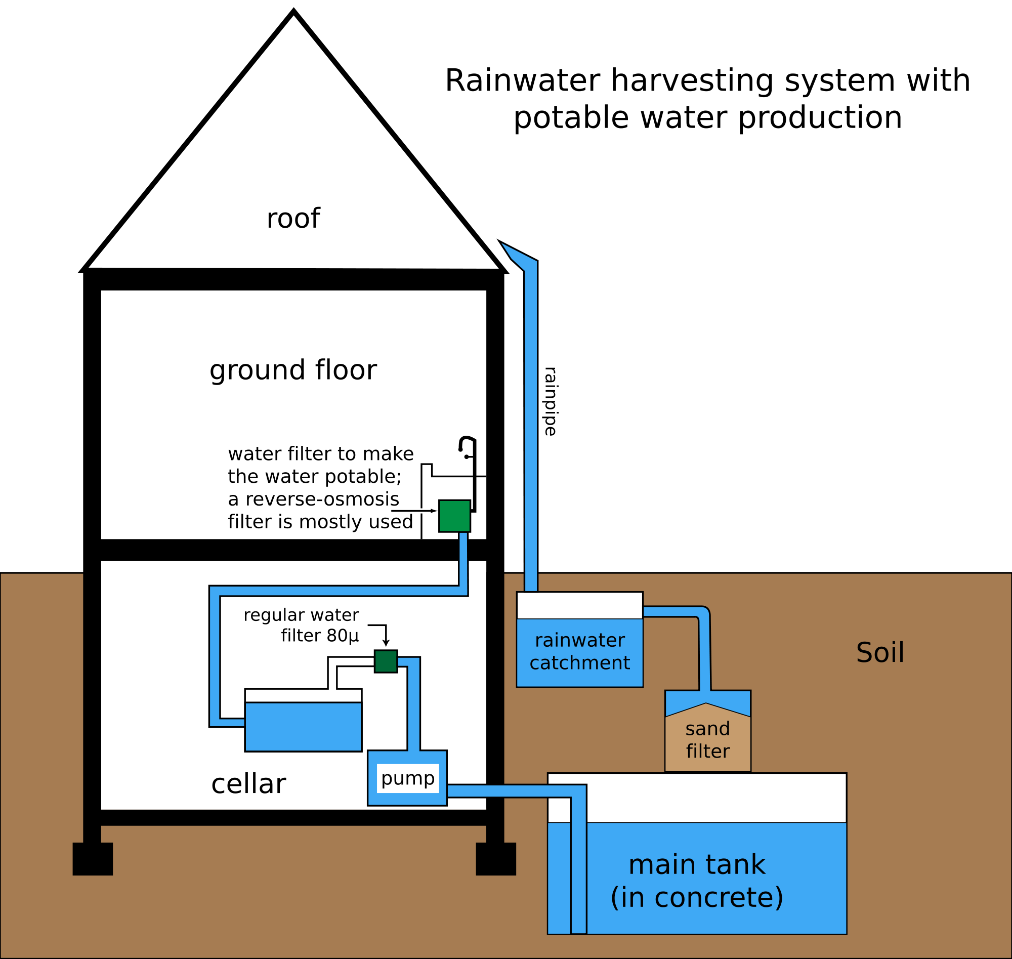 rainwater harvesting system. Image from Wikipedia