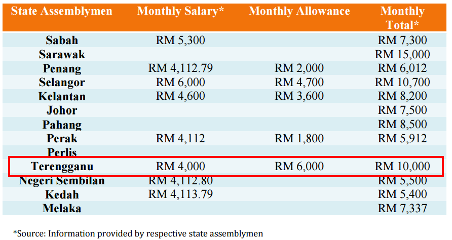 Fact Sheet Remuneration of Elected Officials in Malaysia adun