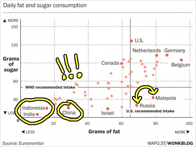 malaysia sugar consumption graph. Image from The Washington Post