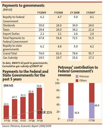 Petronas payments to gomen. Image from orangminyak.wordpress.com