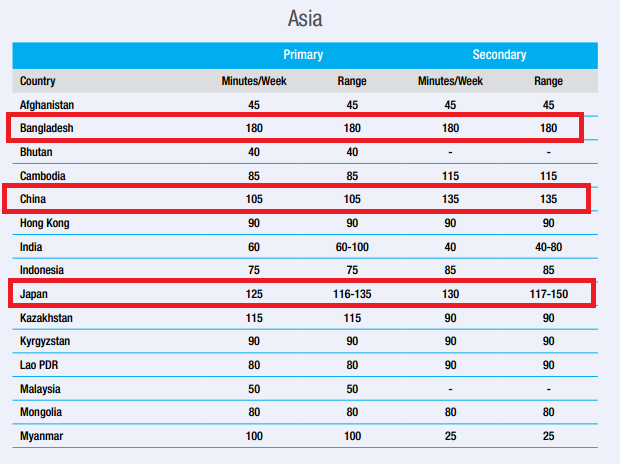 time physical education chart asia countries.