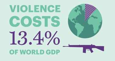 global peace index study violence cost GDP Image from GPI