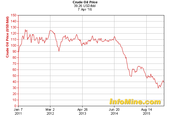 oil price 5 years