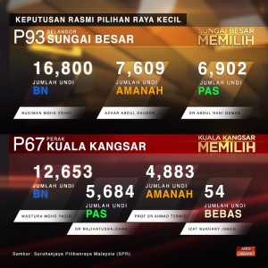 Summary of results from the two by-elections. Image from Astro Awani.