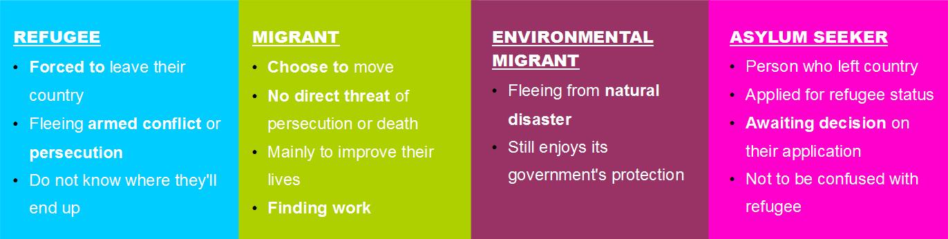 refugee migrant asylum seeker term definitions