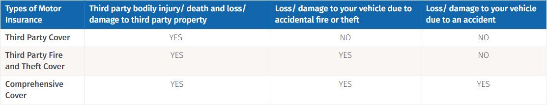 standard car insurance Image from RinggitPlus