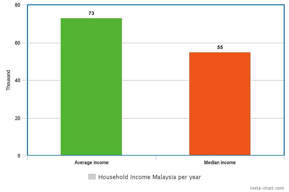 household-income-per-year-chart