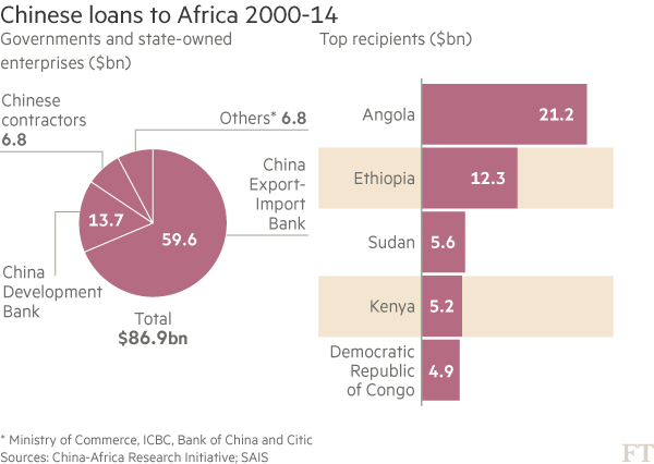 chinese-loans-to-african-countries