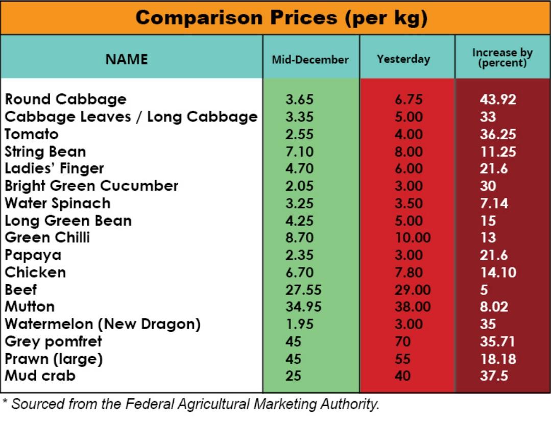 vegetable-meat-poultry-produce-food-price-comparison-festive-cny
