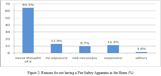 fire safety awareness malaysians possession of apparatus