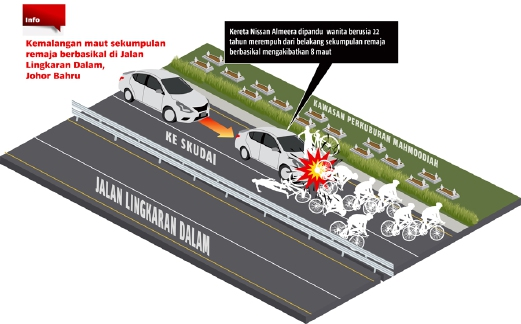 how bicycle accident happened