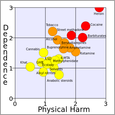 drug harmfulness chart
