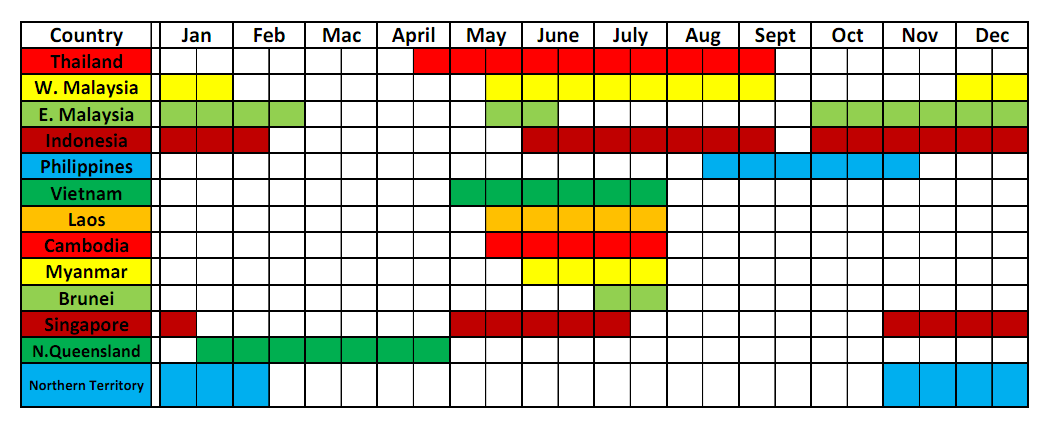 durian season according to country months