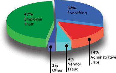 Causes of retail loss, provided by a security provider. Source