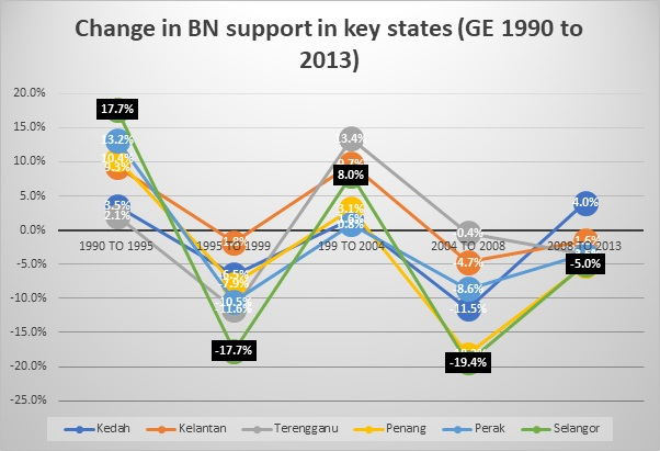 Changes in BN support for the five states. Source