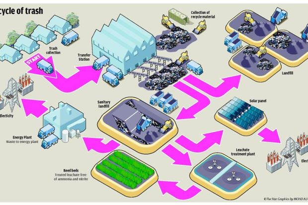 Here's how a sanitary landfill works! Infographic from The Star