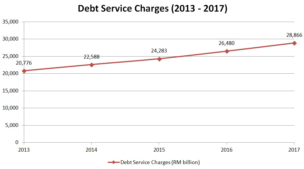 debt service charges