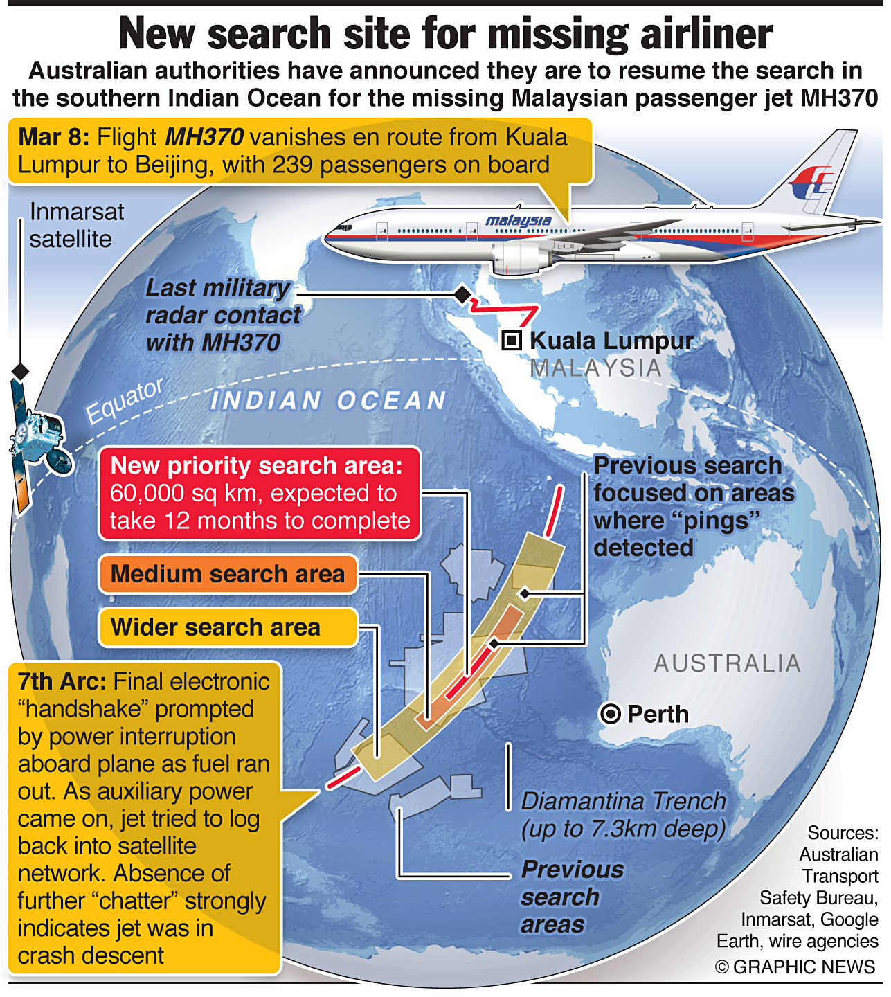 Search areas for MH370. Image credit to Engineering & Technology Magazine.