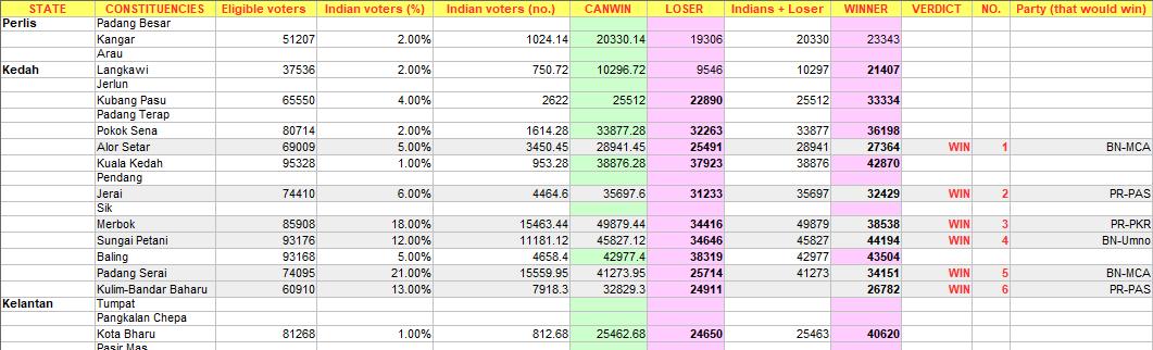 Indian voter results excel