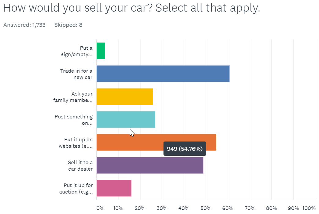 how yould you sell your car carsome survey