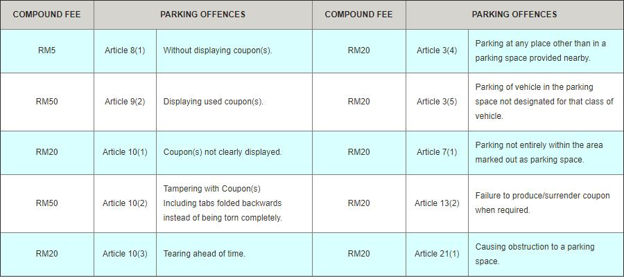 kuching traffic offences