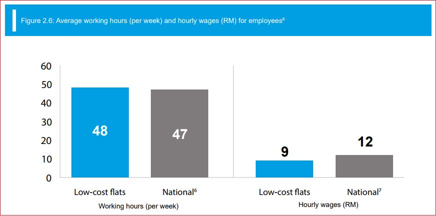 unicef work longer hours lower wages income